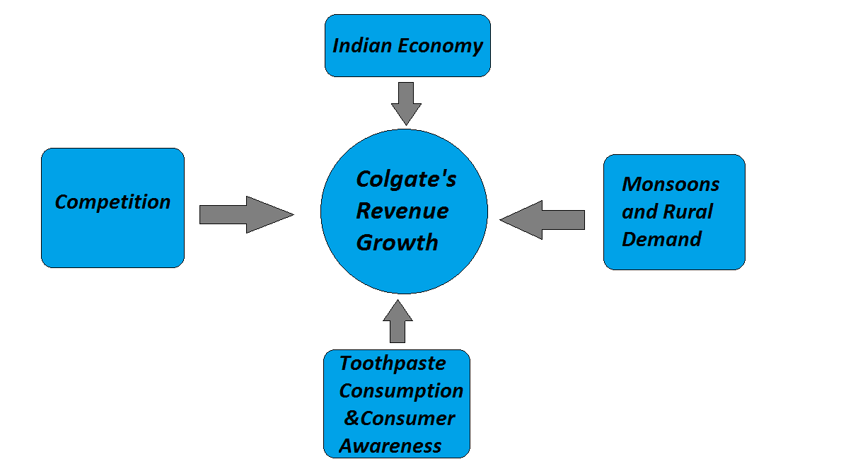 Graph-Revenue growth
