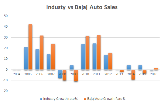 Bjaja Auto Share price analysis